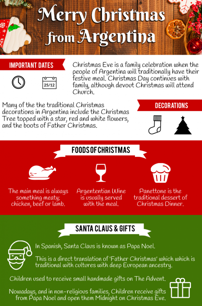 Christmas in Argentina, Traditions and Customs · All Things Christmas